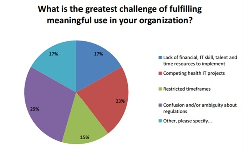 http://hitconsultant.net/2013/04/25/3-greatest-challenges-in-fulfilling-meaningful-use-requirements/