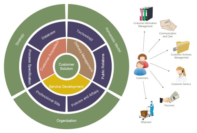 Image Source: edrawsoft.com Templates 'Customer Solution Onion Diagram'