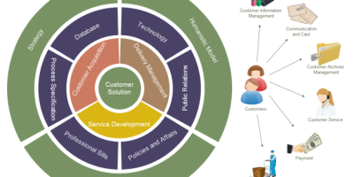 Image Source: edrawsoft.com Templates 'Customer Solution Onion Diagram'
