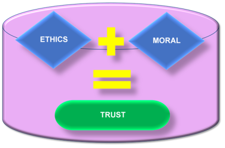 Ethics Plus Morality Equals Trust