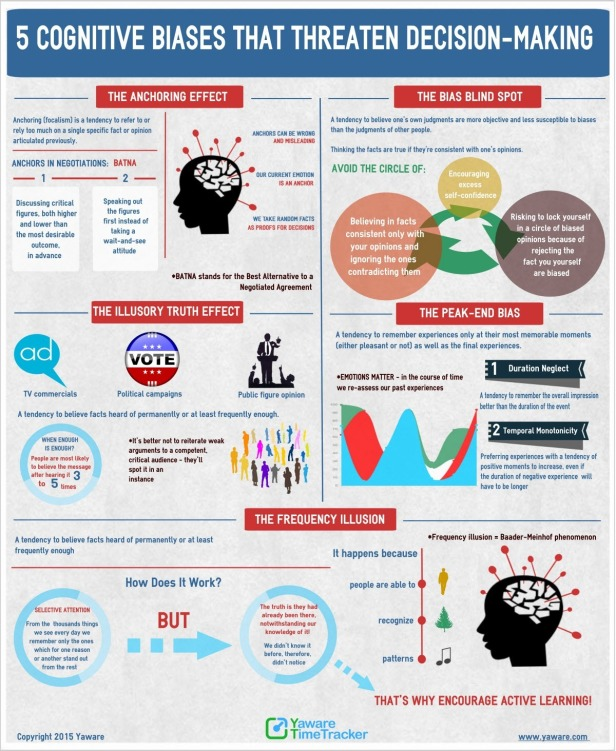 Infographic_Cognitive_biases-1
