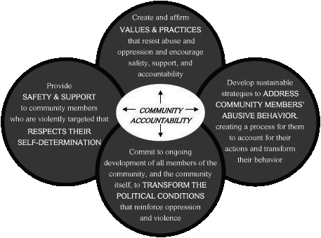 Community accountability venn diagram. Source: Wikipedia